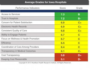 Average-Grades-for-Iowa-Hospitals