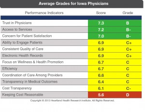 Average-Grades-for-Iowa-Physicians